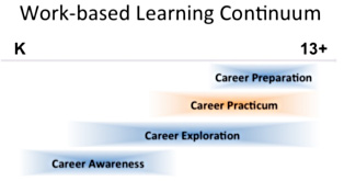 Graph showing work-based learning continuum, from K through grade 13
